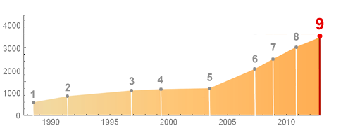 Mathematica functions over time